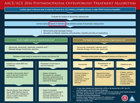 Osteoporosis treatment guidelines by US Endocrinology