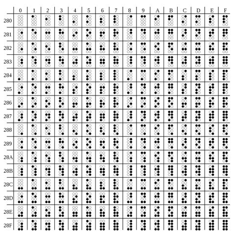 File:Unicode Braille table