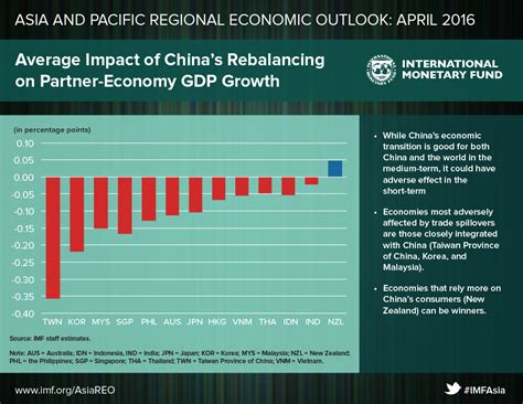 Regional Economic Outlook: Asia and Pacific, April 2016