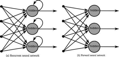 What is difference between feed forward neural network and